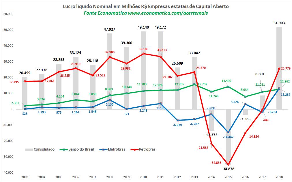 lucro liquido nominal