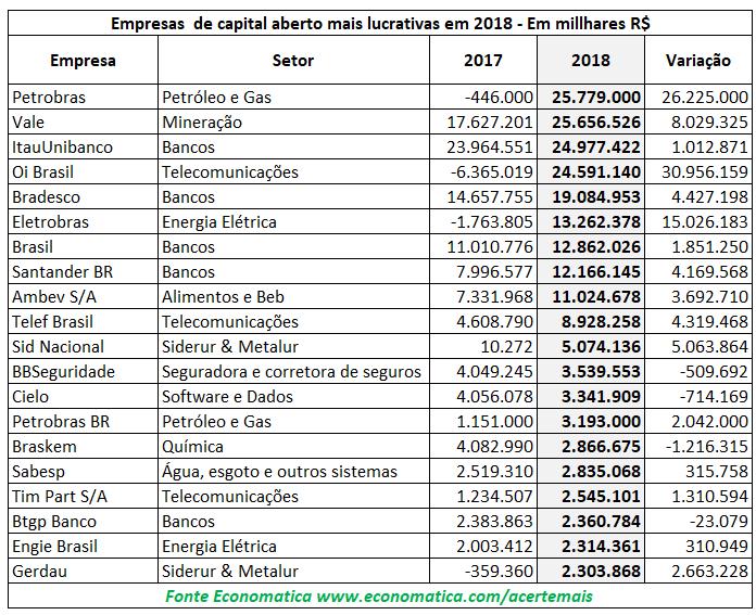 empresas de capital aberto mais lucrativas em 2018