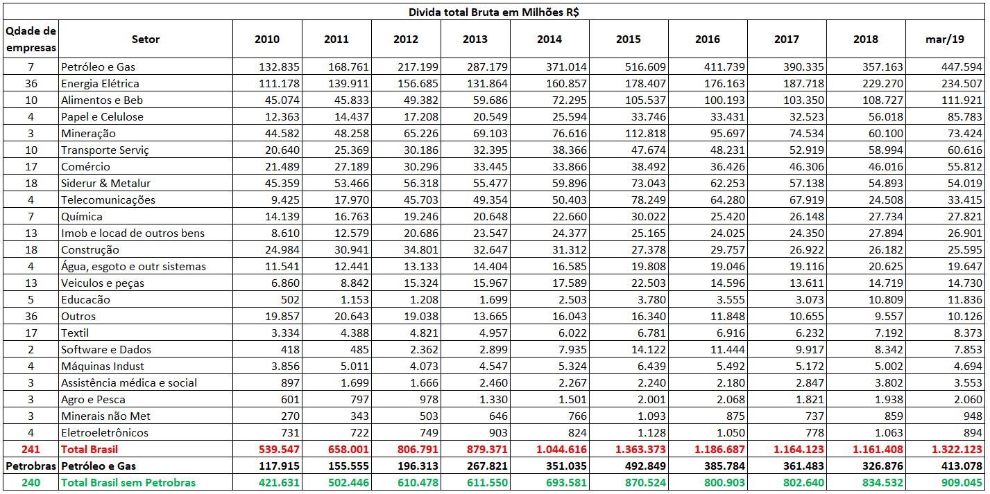 Dívida total bruta