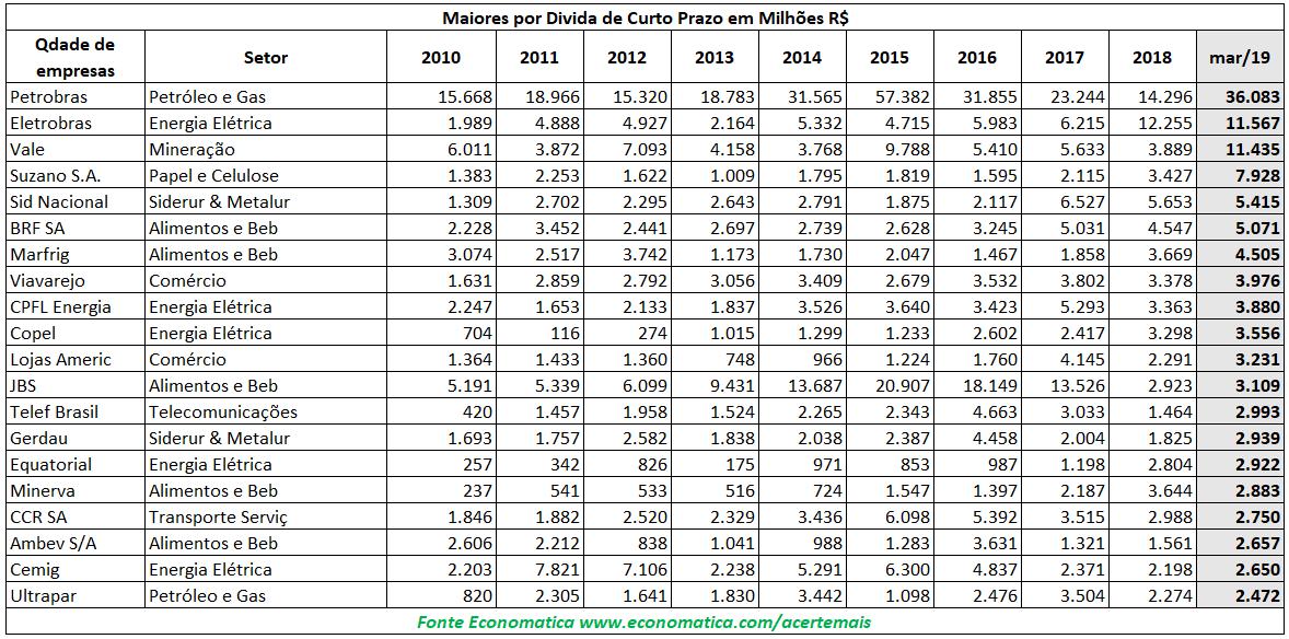 Maiores por dívida