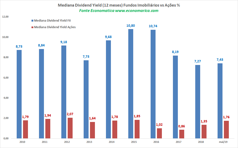 Mediana Dividend
