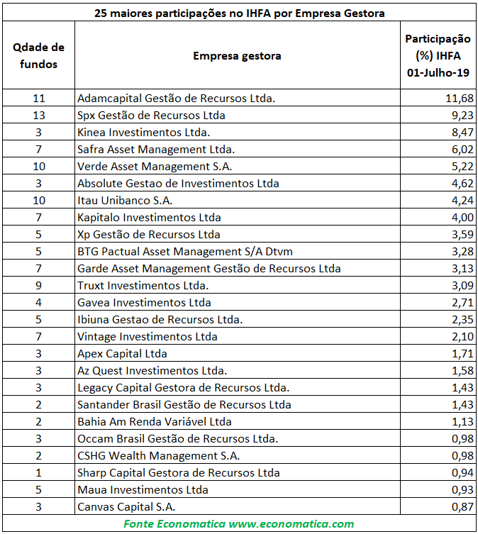 Participações percentuais IHFA
