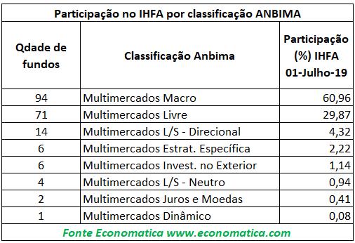 Participação no IHFA