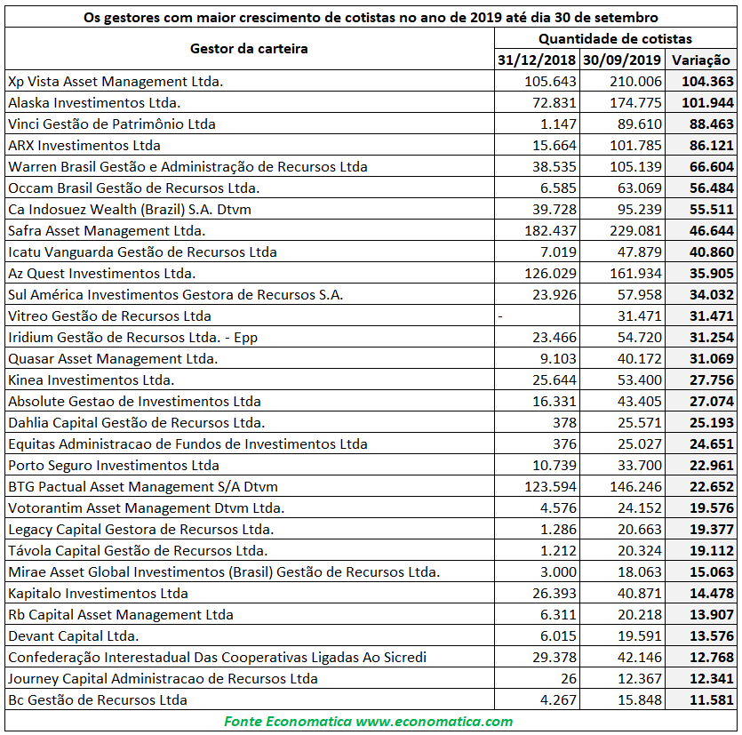 tabela de crescimento de gestoras